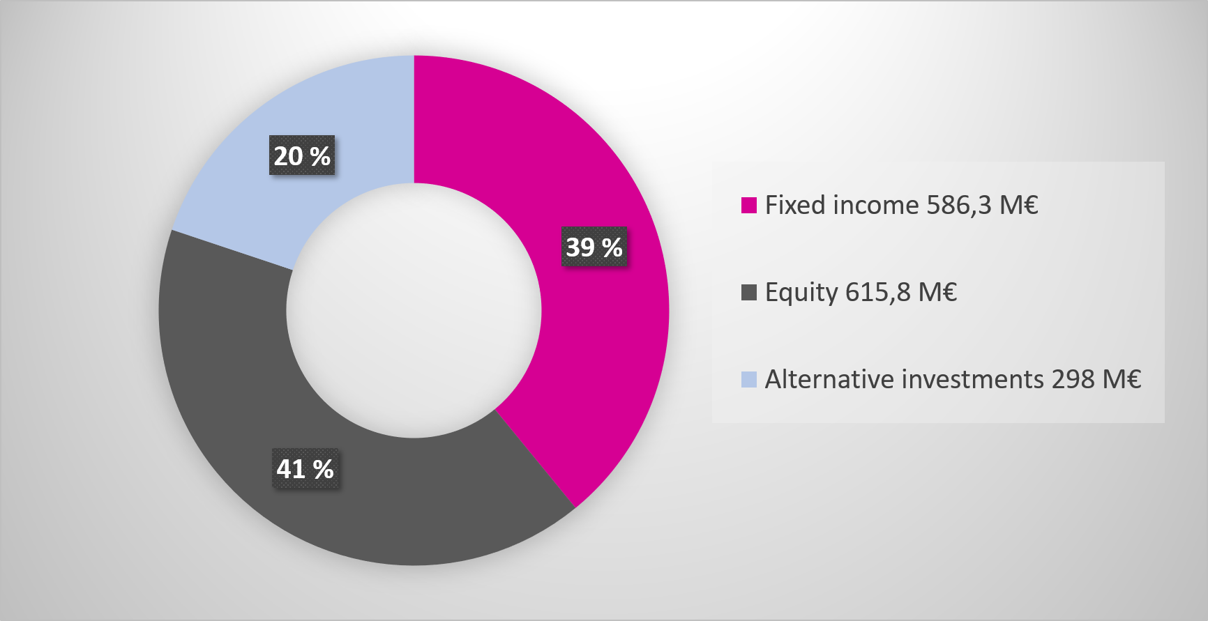 Fixed income 586,3 million euros (39%), Equity 615,8 million euros (41%), Alternative investments 298 million euros (20%)
